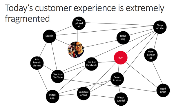 Digital & the City: client experience