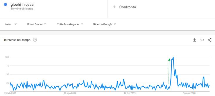 giochi in casa su Google Trends