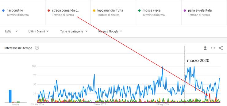 strega comanda colore su Google Trends